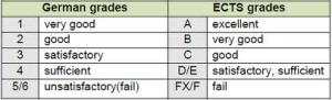 ​German gradingsystem as compared to American grading system