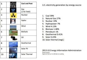 ​US Energy Generation​