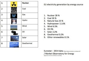 EU Energy Generation